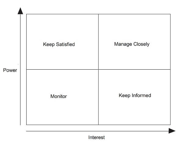Stakeholder Classification and Management Strategy – Power Interest Matrix