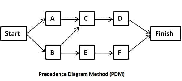 Precedence Diagramming Method (Activity on Node Method) in Scheduling