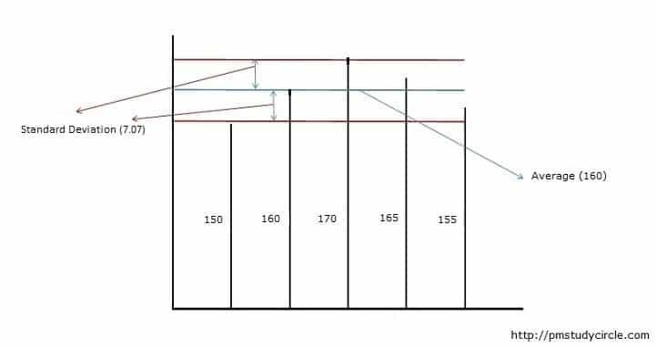 Standard-Deviation (SD)-Variation1