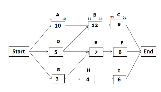 CPM Diagram- Eary Dates, path ABC