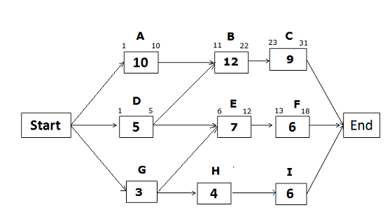 CPM Diagram- Eary Dates, path DEF
