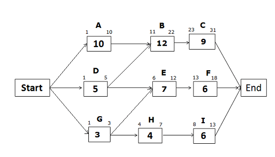 CPM Diagram- Eary Dates, path GHI