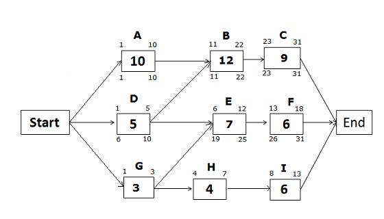 CPM Diagram- Late Dates, path DEF