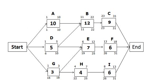 CPM-Diagram-Late-Dates-path-GHI- updated