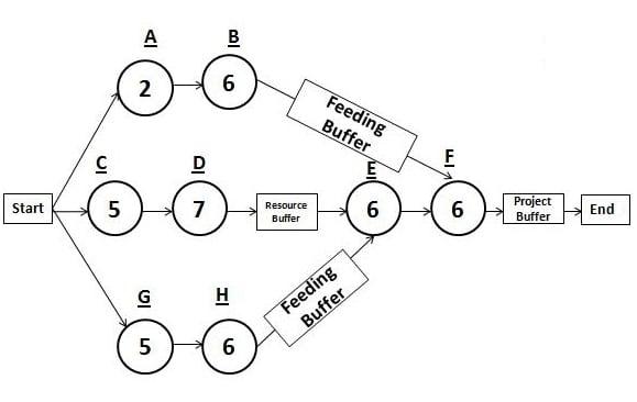 critical chain network diagram