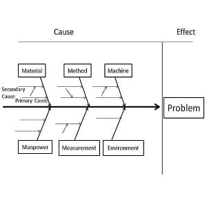 cause and effect diagram, ishikawa diagram