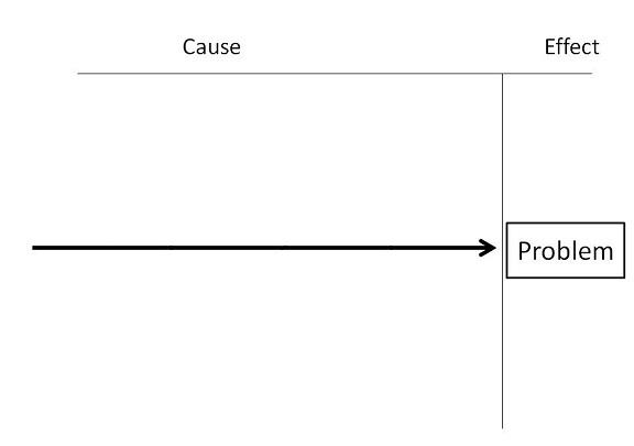 fishbone diagram-step-1