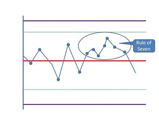 Control Chart Versus Run Chart